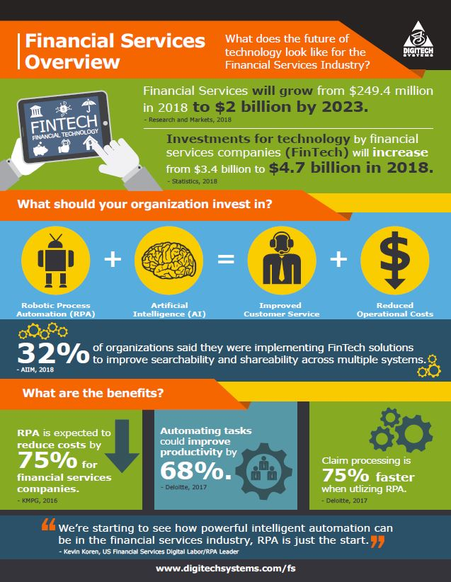 financial-services-infographic