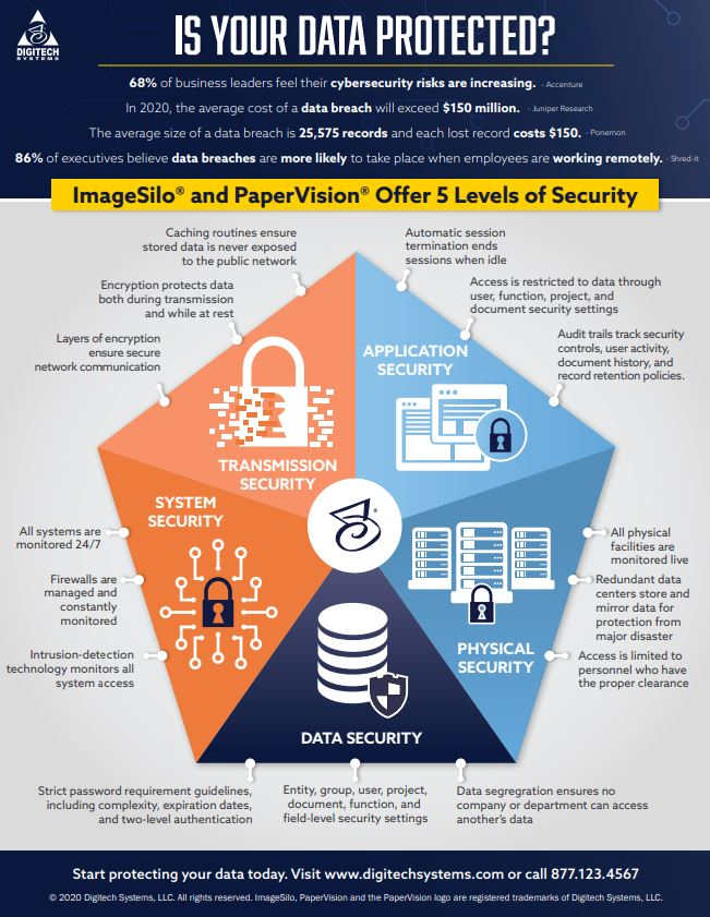 five-levels-of-security-infographic
