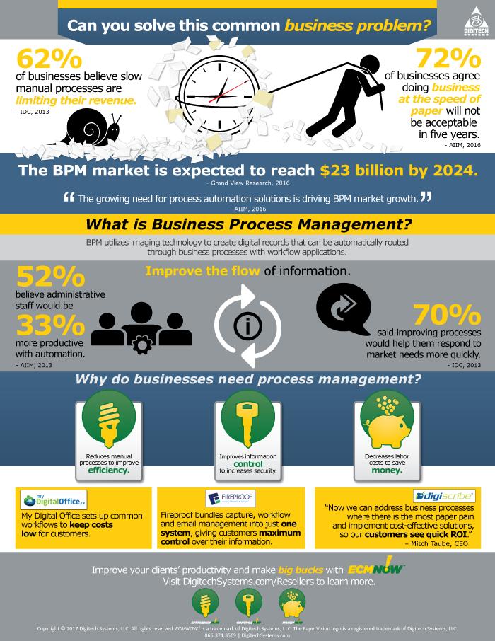BPM_Infographic_Reseller_Web