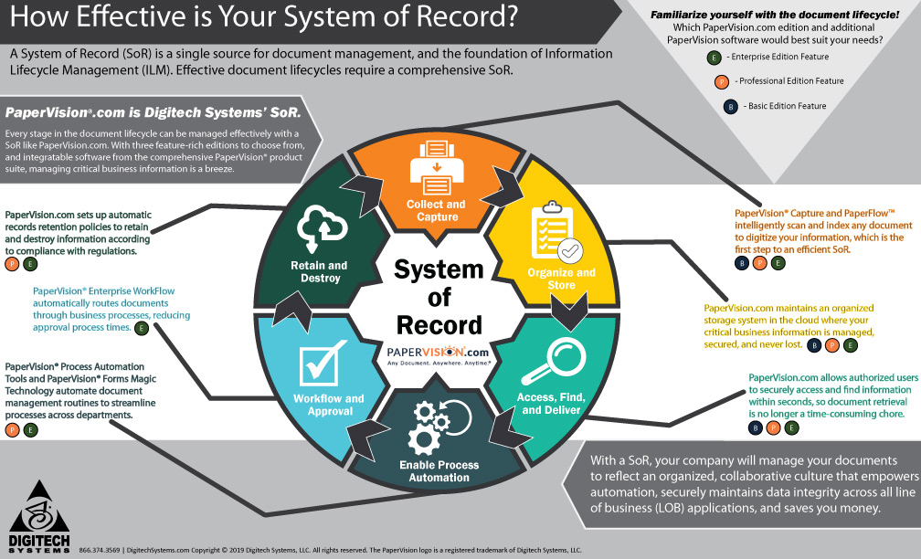 Information Lifecycle and System of Record