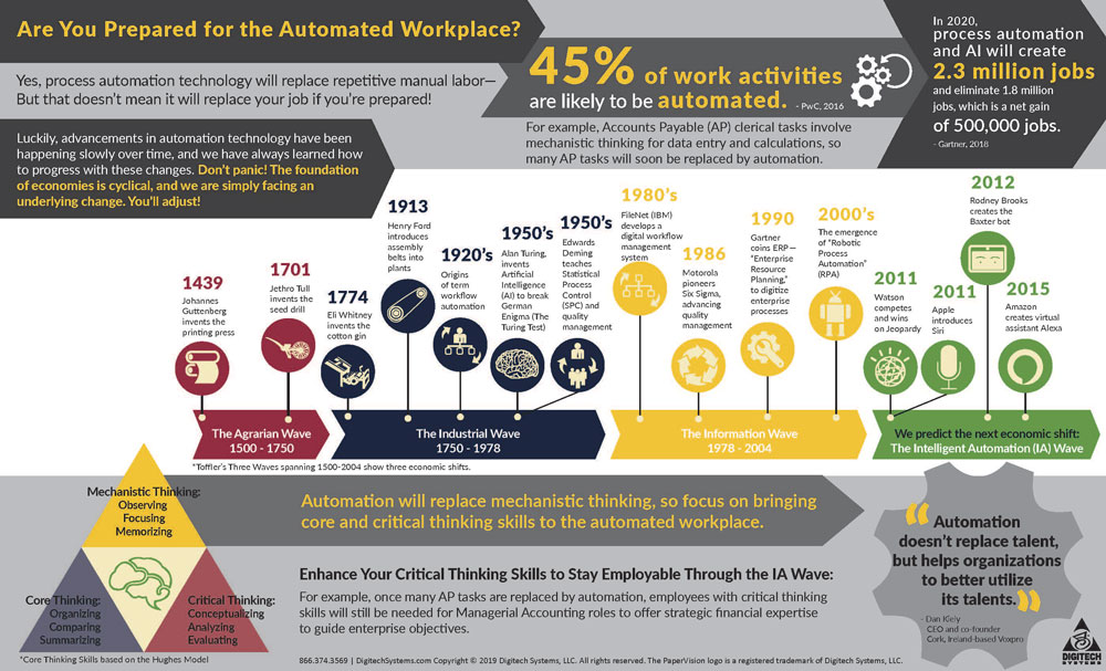 Process-Automation-History-Infographic