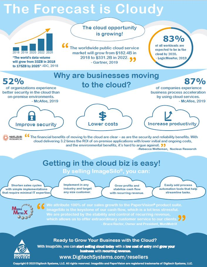 Cloud-Infographic-Reseller