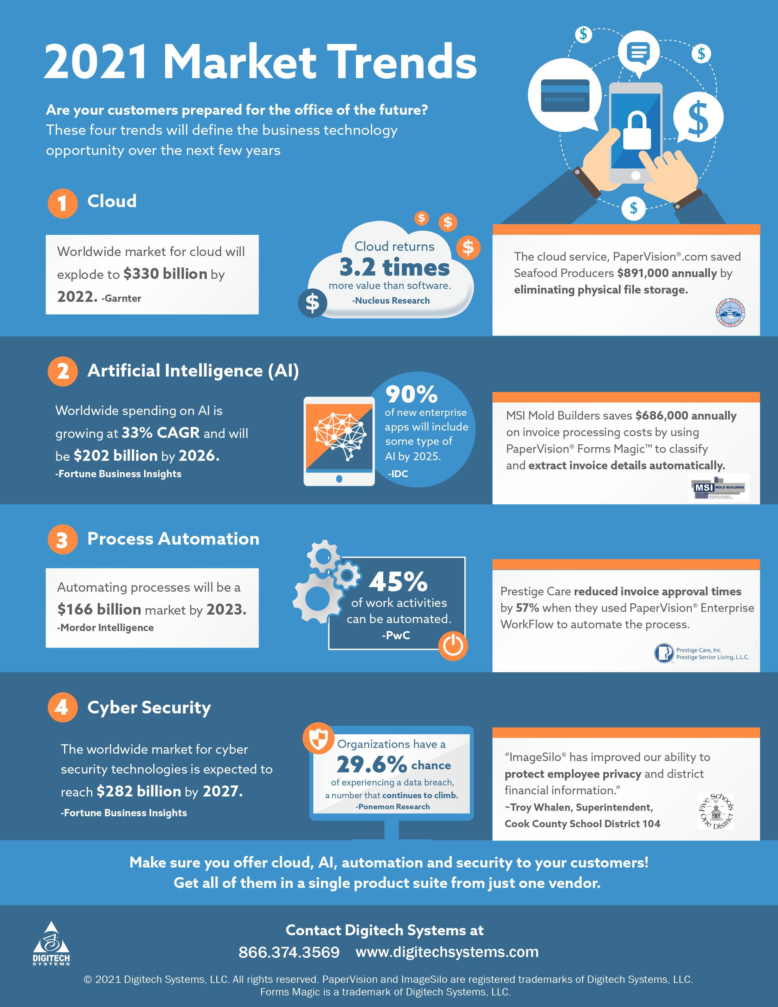 reseller-market-trends-infographic