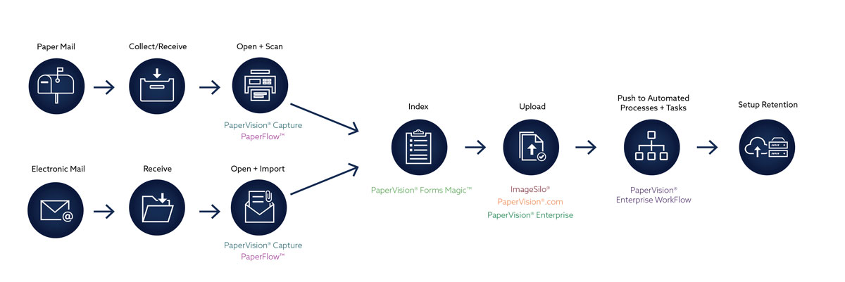 Digital-Mailroom-Processes_products