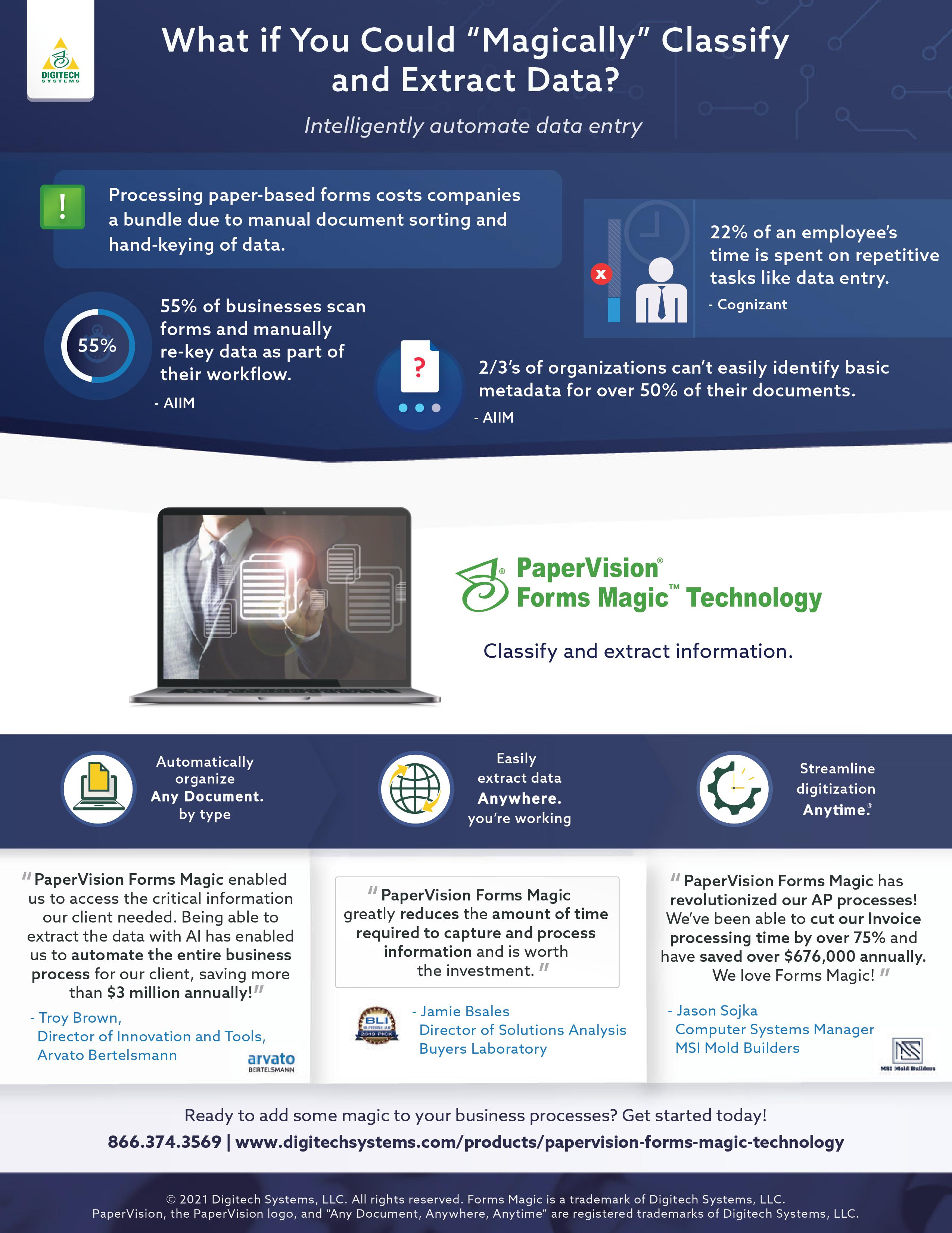 PaperVision Forms Magic Technology Infographic