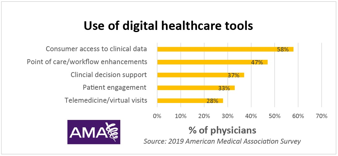healthcare trends chart